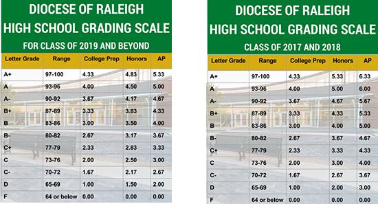 grade scale for college